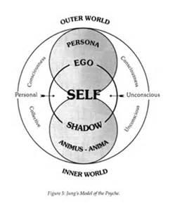 Il concetto di Ombra e la sua funzione nel processo di individuazione junghiano